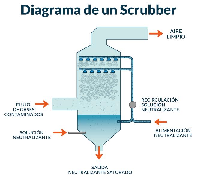 Diagrama de un scrubber